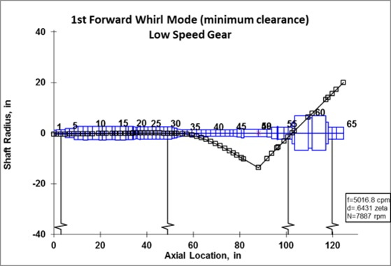 Lateral Analysis: 1st forward whirl mode
