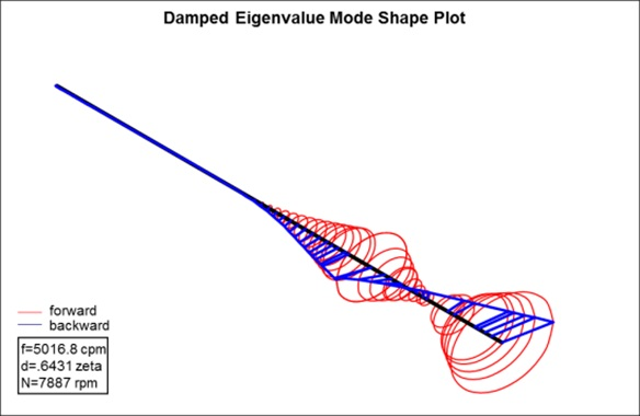 Damped Eigenvalue mode