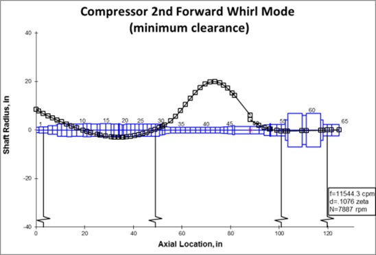 Compressor 2nd forward whirl mode