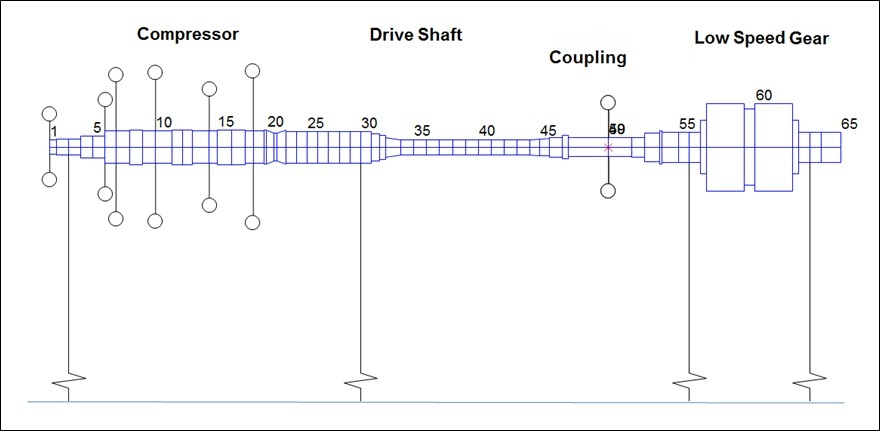 Lateral Analysis: Compressor, Drive Shaft, Coupling, Low Speed Gear