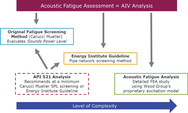Acoustic Fatigue and AIV services compared
