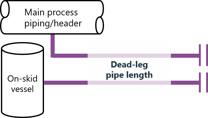 Pipe lengths from volume to end of dead leg