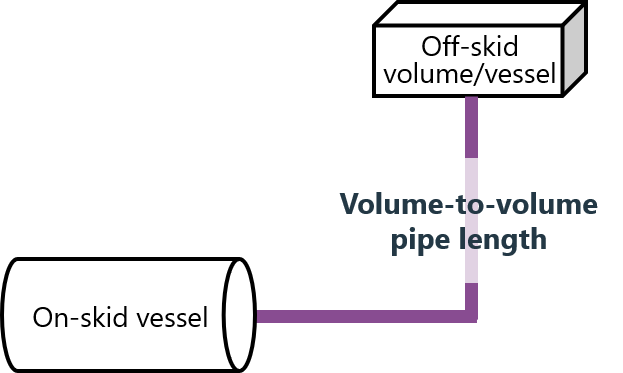 How to calculate pipe lenghts to avoid acoustical resonances