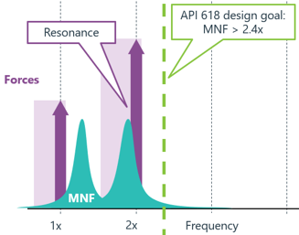 API618 mechanical natural frequency resonance avoidance chart