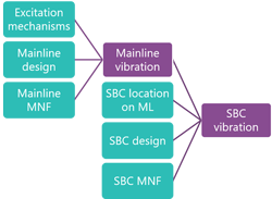 Root causes of small-bore vibration