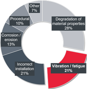 UK stats of vibration-induced fatigue failures
