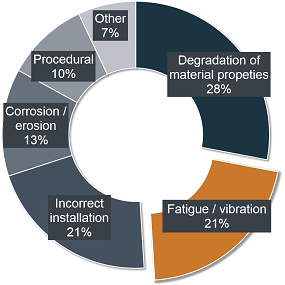 Causes of hydrocarbon releases statistics