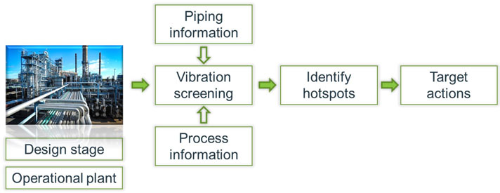 Vibration screening to prevent vibration-induced fatigue failures