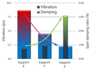 Pipe support performance test results - damping and vibration