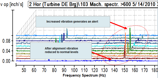 Remote vibration analysis and condition monitoring for Dc motor vibration analysis