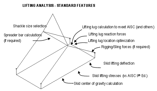 overview of Lifting Analysis – one aspect of lifting, loading and transportation analysis