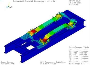 FEA models skid analysis to avoid resonance and vibration issues