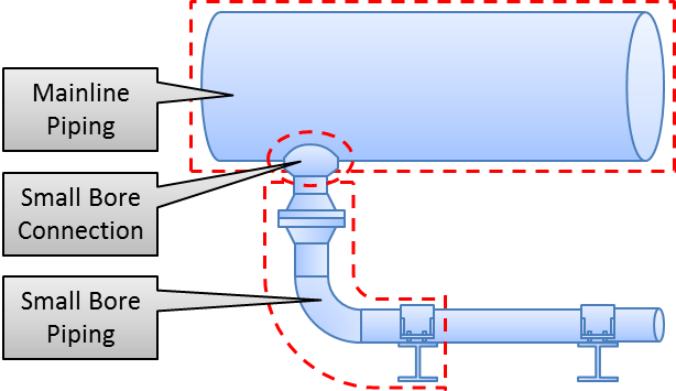 Small-Bore Piping and Connection Definition