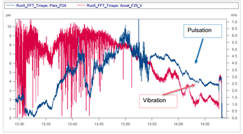 Vibration monitoring with Veridian iDAC