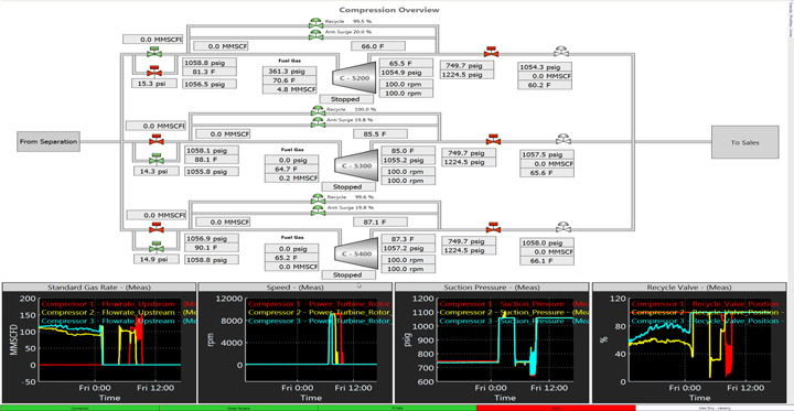 Compressor Performance Monitoring Software Virtuoso