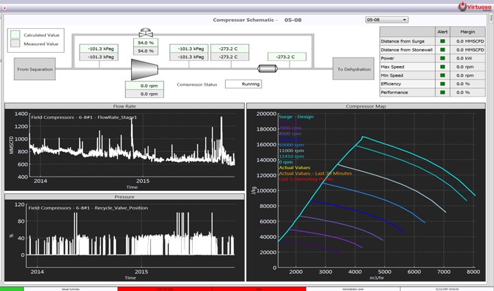 machinery condition and performance monitoring